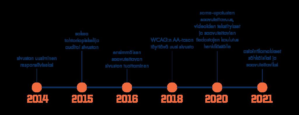 AIKAJANA 2014 - sivuston uusimisen kilpailutuksen aloitus 2015 - sokea tohtoriopiskelija auditoimaan lähtötilannetta 2016 - ensimmäisen saavutettavan sivuston tuottaminen 2018 - WCAG:n AA-tason täyttävän sivuston julkaisu 2019 - videoiden tekstitys ja poistaminen 2020 - kolmannen osapuolen kartta- ja some-upotusten saavutettavuus; saavutettavien tiedostojen tuottamisen koulutus 2021 - asiointilomakkeiden sähköistys ja saavutettavuus