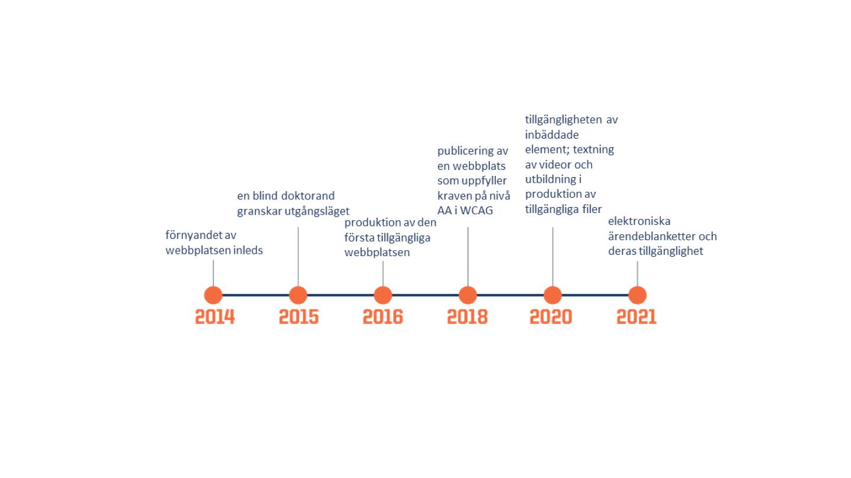 Tidslinje. År 2014 förnyandet av webbplatsen inleds, år 2015 granskar en blind doktorand utgångsläget, år 2016 produktion av den första tillgängliga webbplatsen, år 2018 publicering av en webbplats som uppfyller tillgänglighetskraven, år 2020 tillgängligheten av inbäddade element ; utbildning i produktion av tillgängliga filer, år 2021 elektroniska blanketter och deras tillgänglighet.